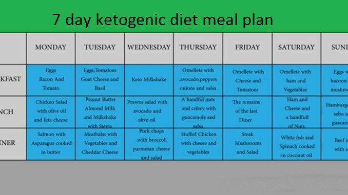 keto meal plan,
